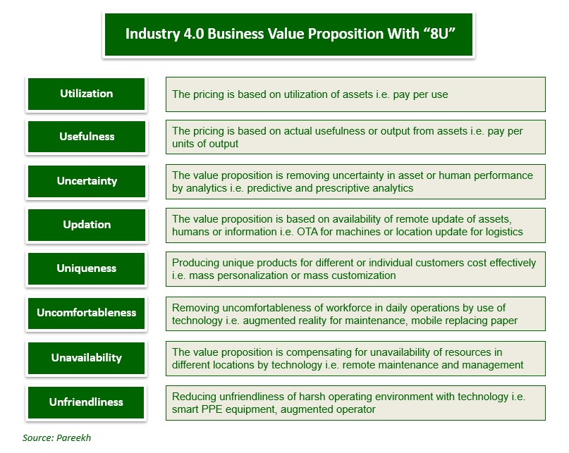 Develop Industry 4 0 Business Value Proposition With 8u Pareekh Consulting