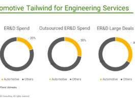 Automotive Tailwind for Engineering Services